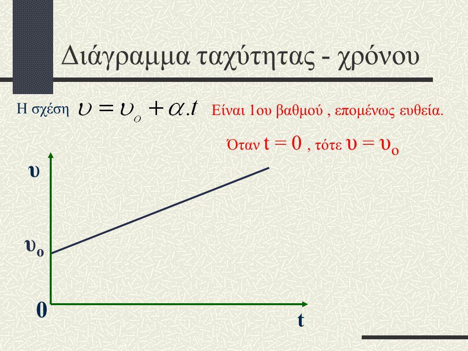 Διάγραμμα ταχύτητας - χρόνου