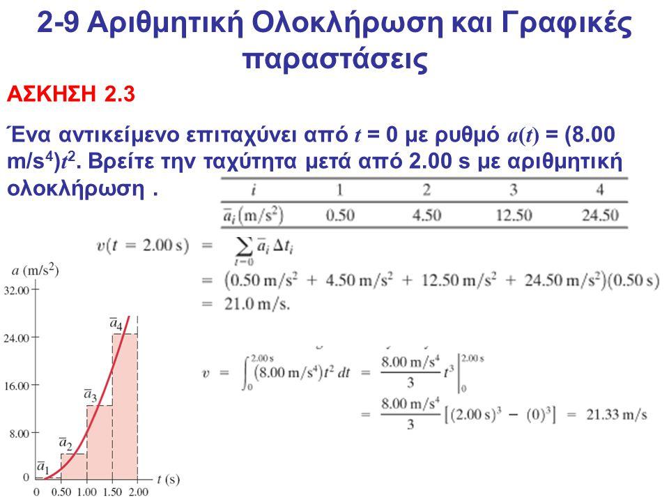 2-9 Αριθμητική Ολοκλήρωση και Γραφικές παραστάσεις