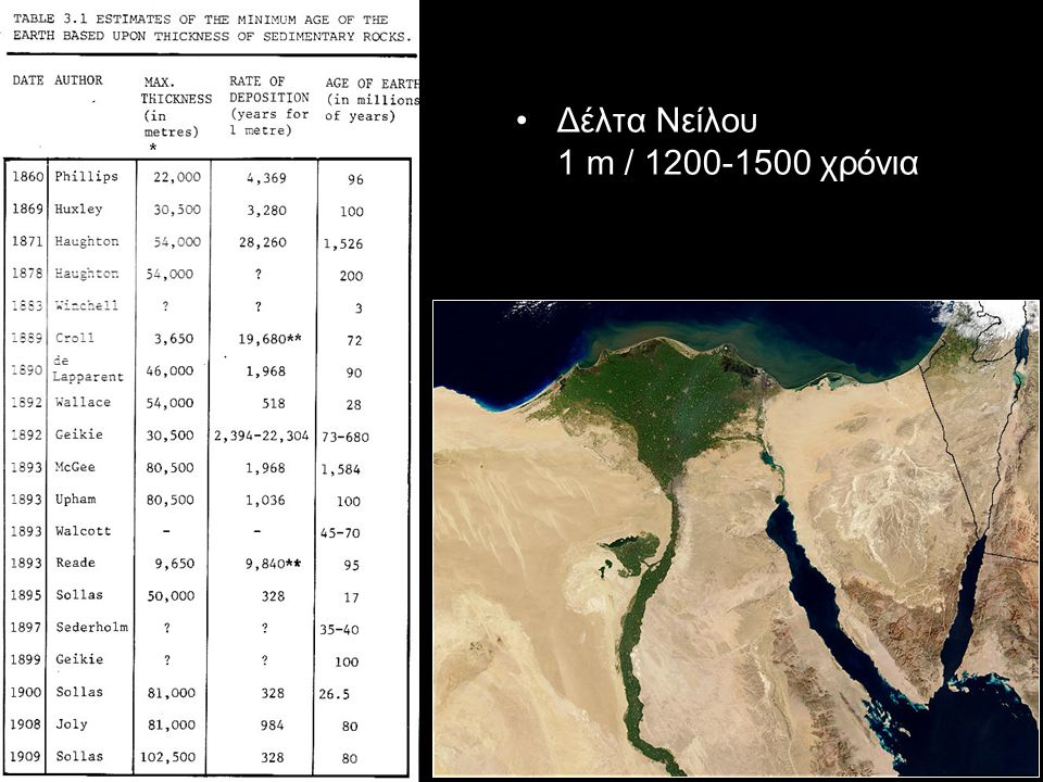 Δέλτα Νείλου 1 m / 1200-1500 χρόνια