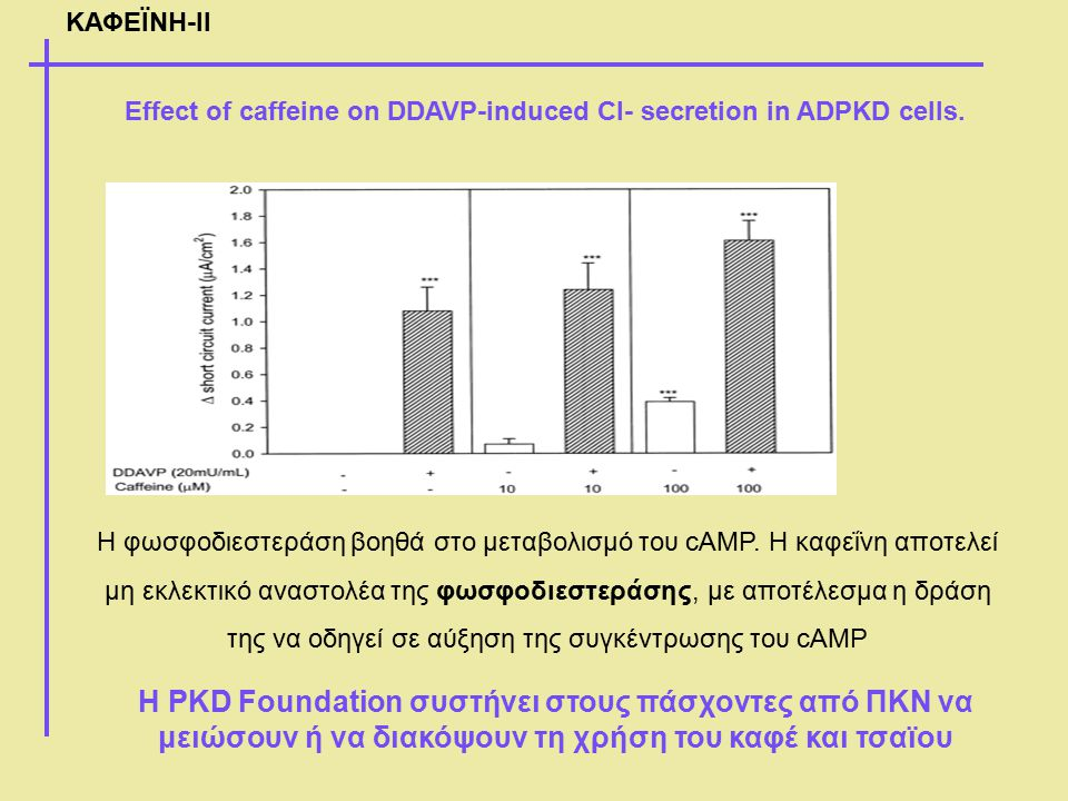 ΚΑΦΕΪΝΗ-ΙΙ Effect of caffeine on DDAVP-induced Cl- secretion in ADPKD cells.