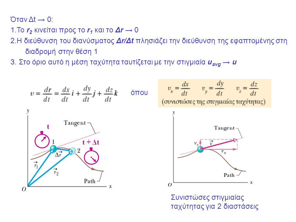 Όταν Δt → 0: 1.To r2 κινείται προς το r1 και το Δr → 0.