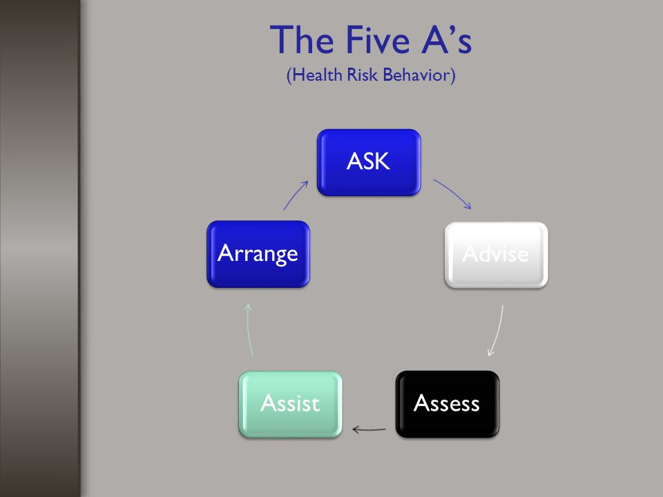 The Five A's (Health Risk Behavior)