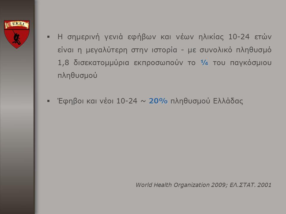 Έφηβοι και νέοι 10-24 ~ 20% πληθυσμού Ελλάδας