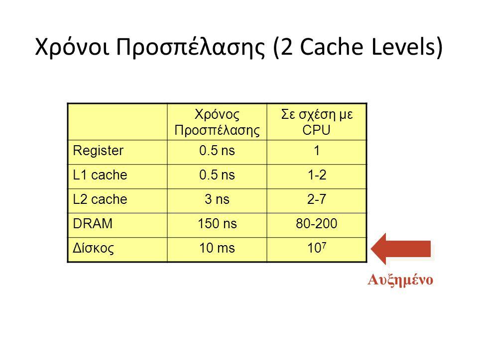 Χρόνοι Προσπέλασης (2 Cache Levels)