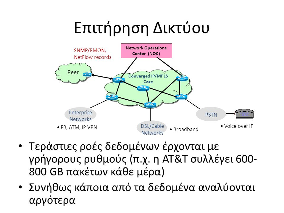 Επιτήρηση Δικτύου DSL/Cable. Networks. Broadband. Converged IP/MPLS. Core. PSTN. Enterprise Networks.