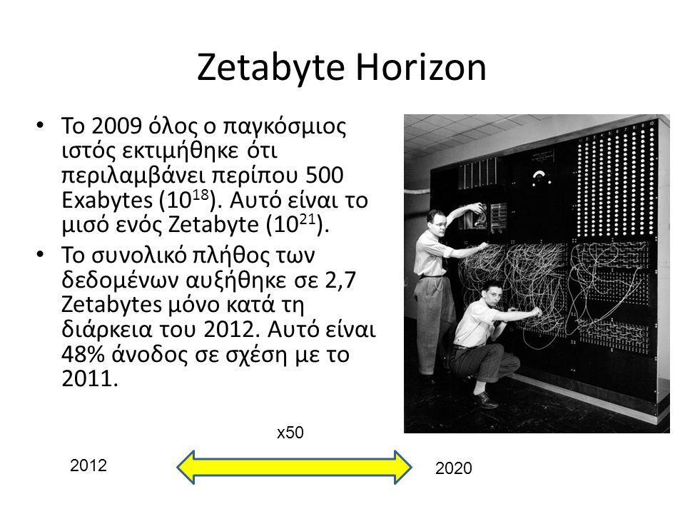 Zetabyte Horizon Το 2009 όλος ο παγκόσμιος ιστός εκτιμήθηκε ότι περιλαμβάνει περίπου 500 Exabytes (1018). Αυτό είναι το μισό ενός Zetabyte (1021).