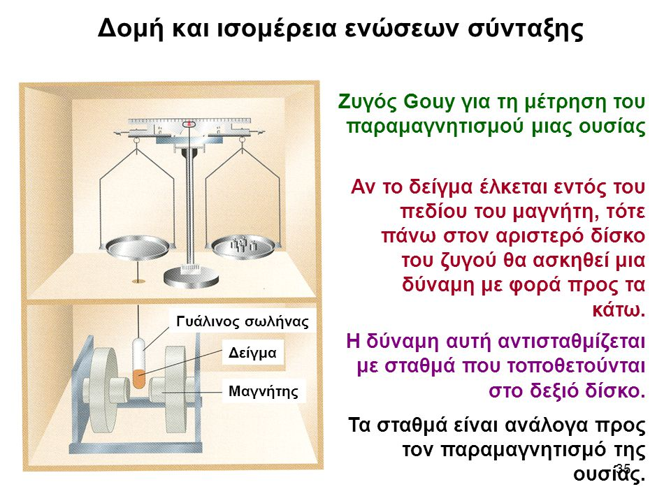 Δομή και ισομέρεια ενώσεων σύνταξης