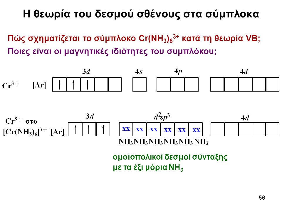 Η θεωρία του δεσμού σθένους στα σύμπλοκα