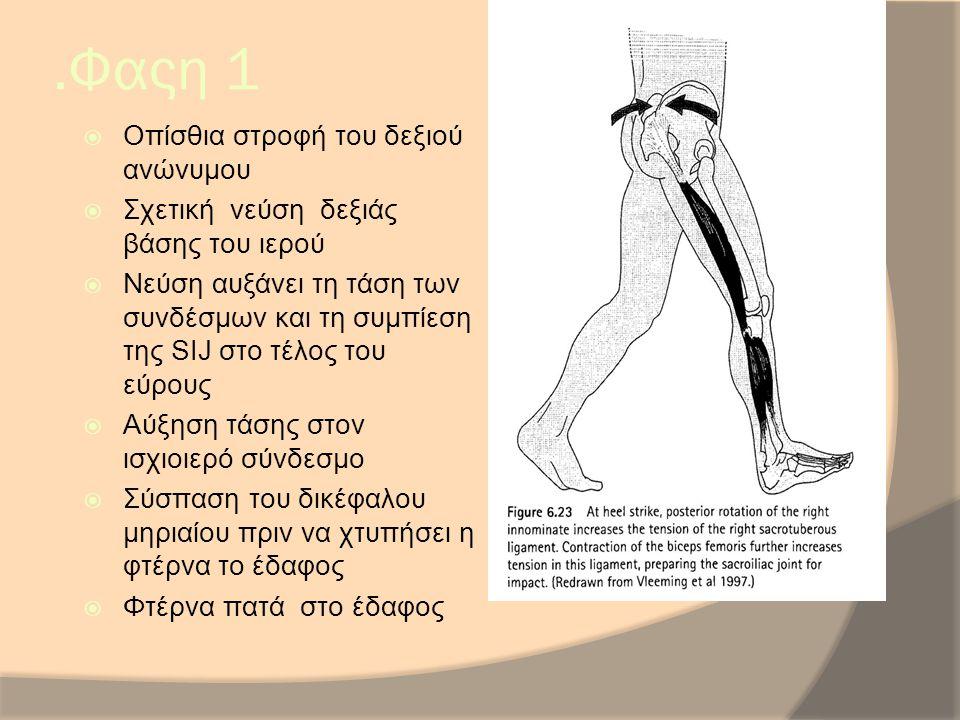 .Φαςη 1 Οπίσθια στροφή του δεξιού ανώνυμου