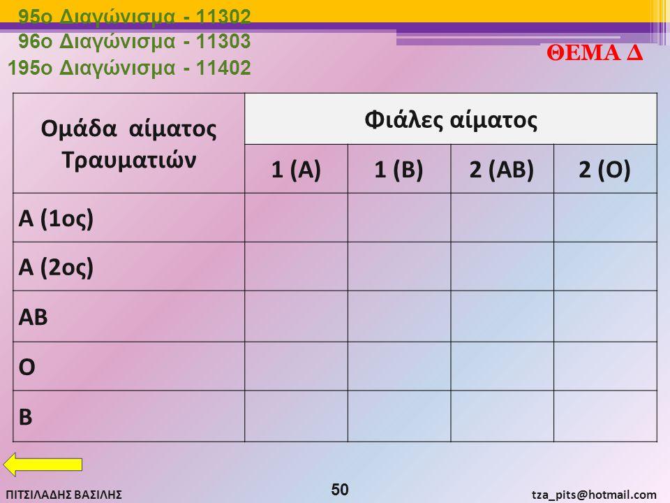 Τραυματιών Φιάλες αίματος 1 (Α) 1 (Β) 2 (ΑΒ) 2 (Ο)
