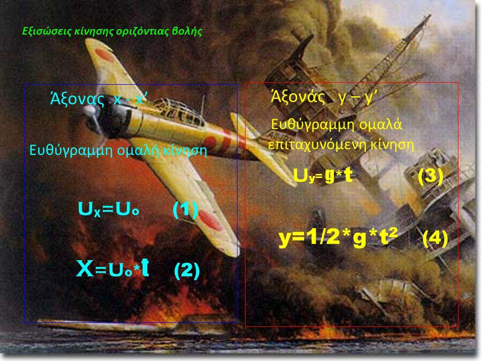 uχ=uο (1) y=1/2*g*t2 (4) Άξονάς y – y' Άξονας x - x'