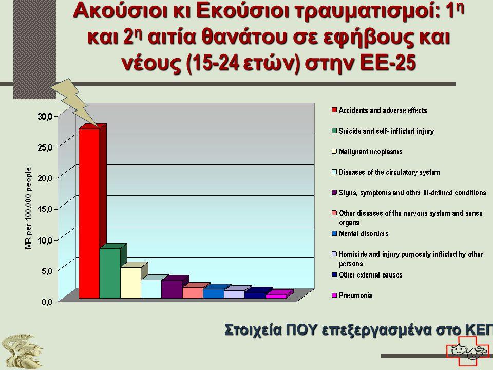Ακούσιοι κι Εκούσιοι τραυματισμοί: 1η και 2η αιτία θανάτου σε εφήβους και νέους (15-24 ετών) στην ΕΕ-25