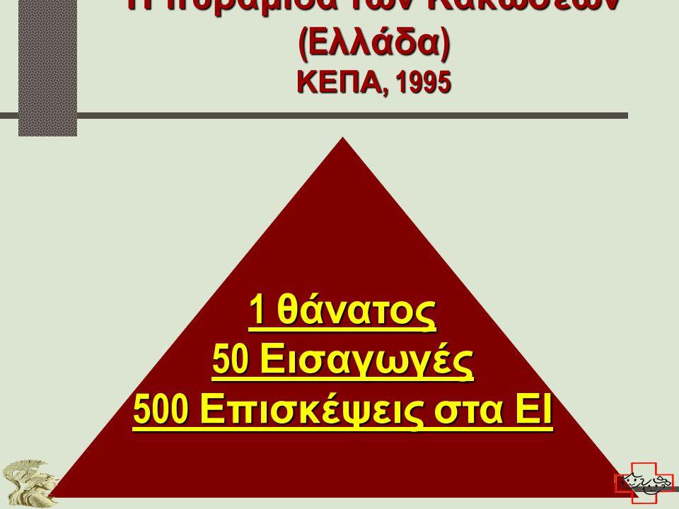 Η πυραμίδα των Κακώσεων (Eλλάδα) ΚΕΠΑ, 1995