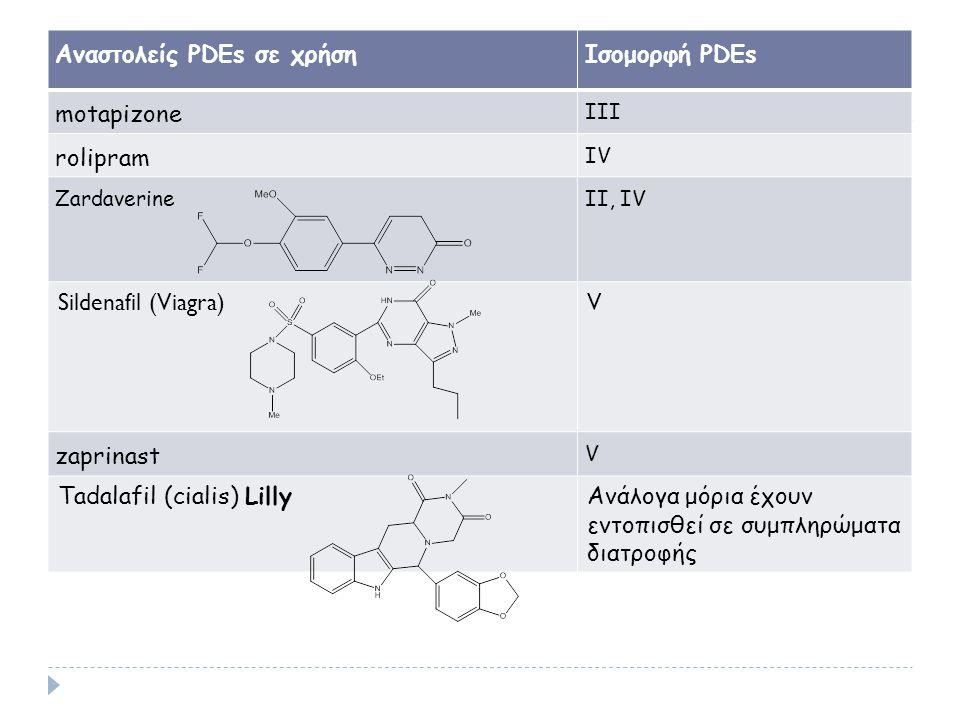 Αναστολείς PDEs σε χρήση Iσομορφή PDEs motapizone rolipram