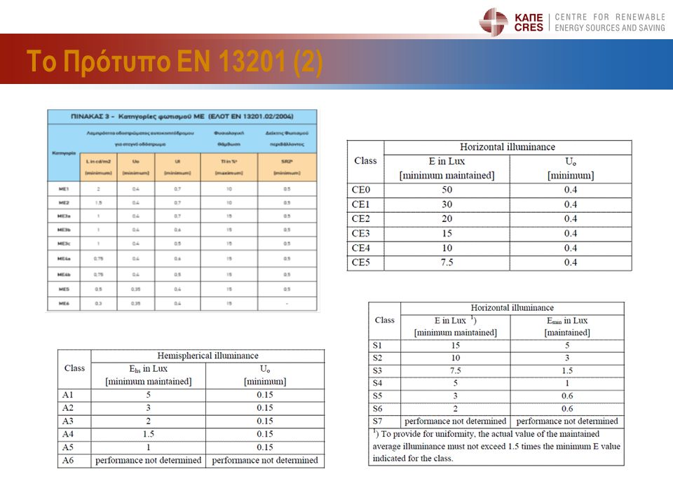 Το Πρότυπο ΕΝ 13201 (2) 10