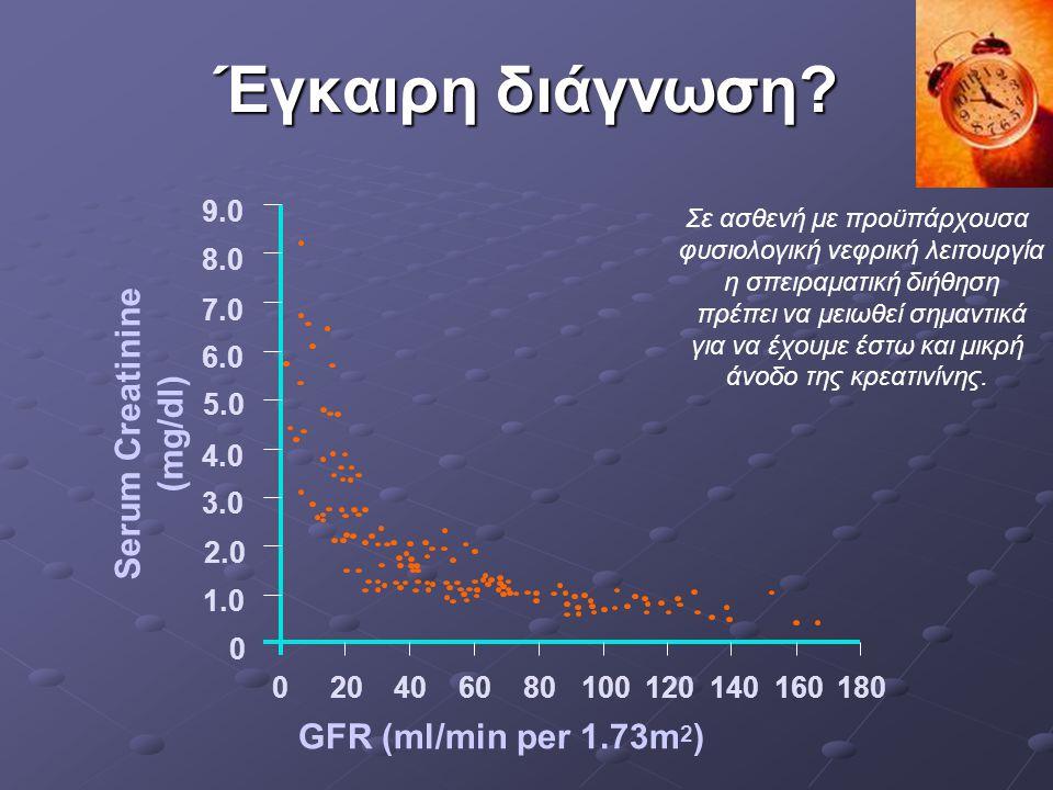 Serum Creatinine (mg/dl)