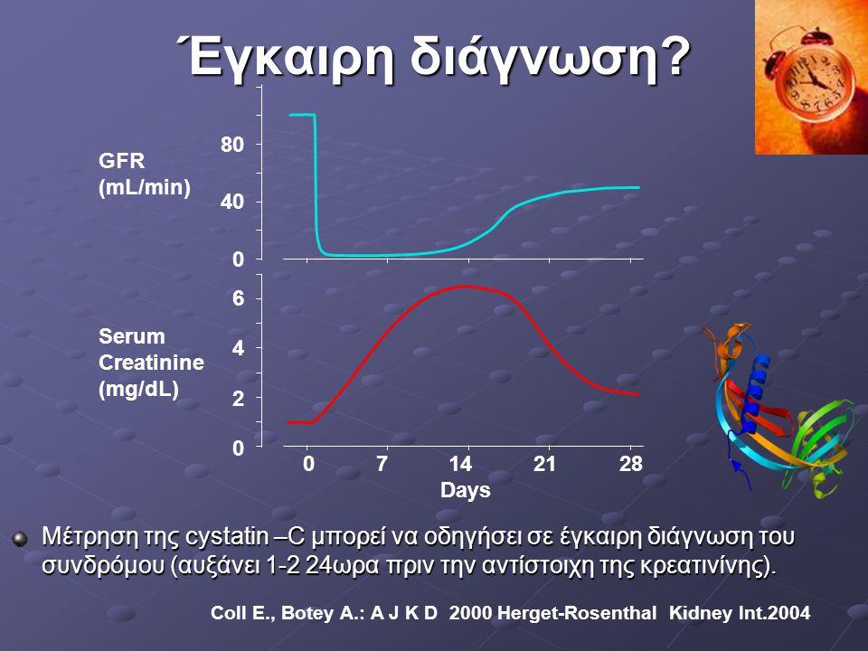 Έγκαιρη διάγνωση 40. 80. GFR. (mL/min) 7. 14. 21. 28. 4. Days. 2. 6. Serum. Creatinine.
