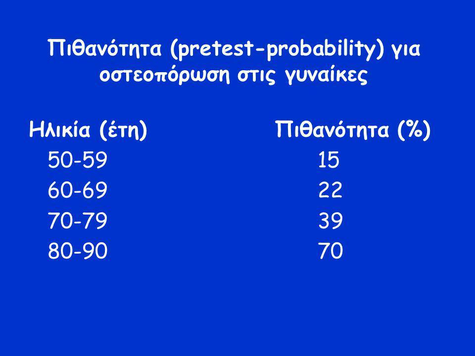 Πιθανότητα (pretest-probability) για οστεοπόρωση στις γυναίκες