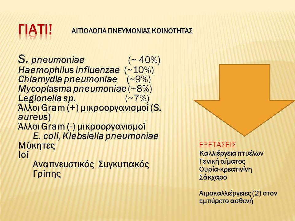 Γιατι! S. pneumoniae (~ 40%) Haemophilus influenzae (~10%)