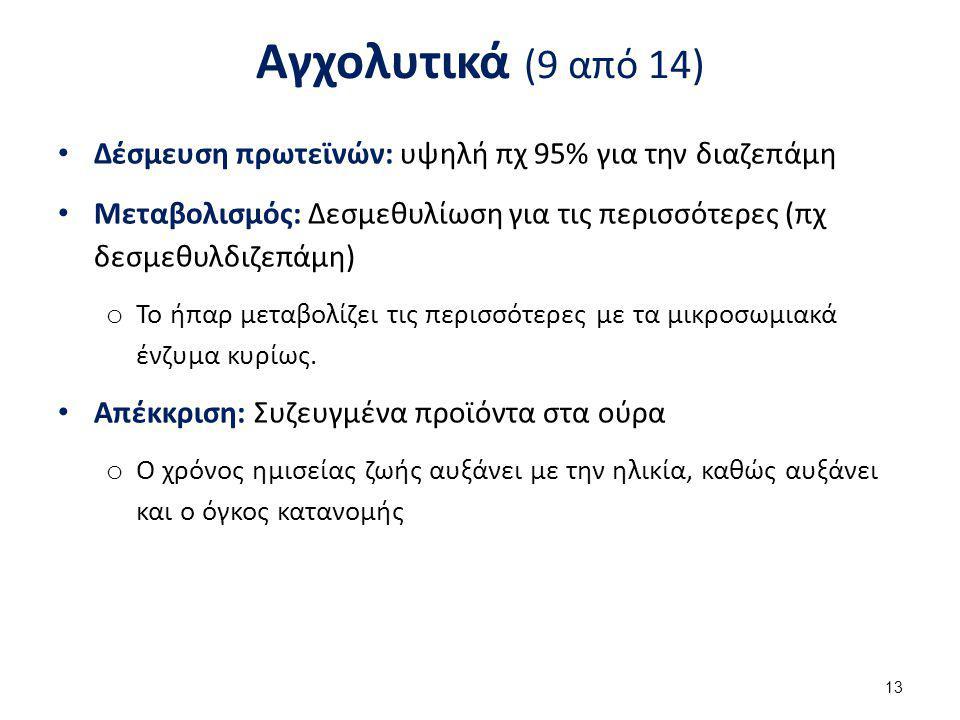 Αγχολυτικά (10 από 14) Βενζοδιαζεπίνες (συνέχεια)