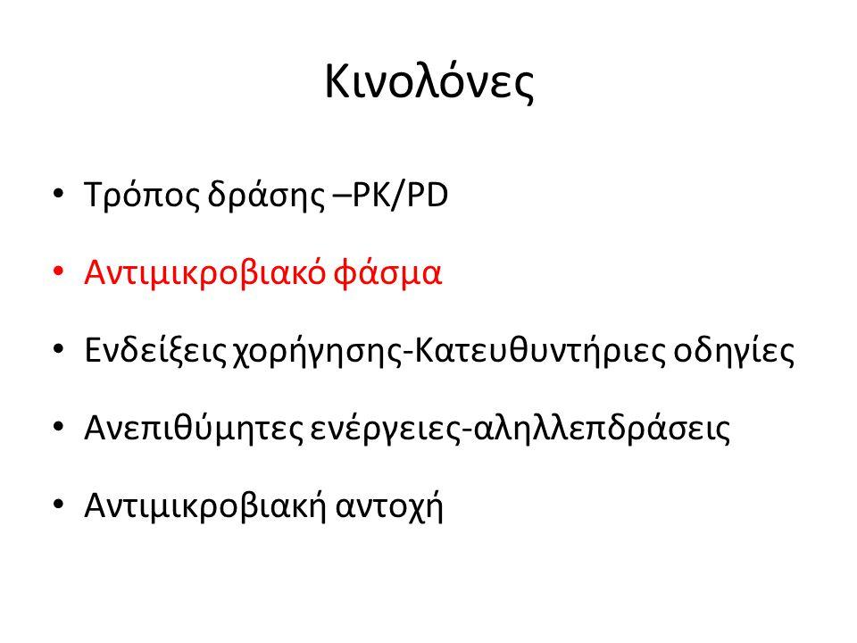 Κινολόνες Τρόπος δράσης –PK/PD Αντιμικροβιακό φάσμα