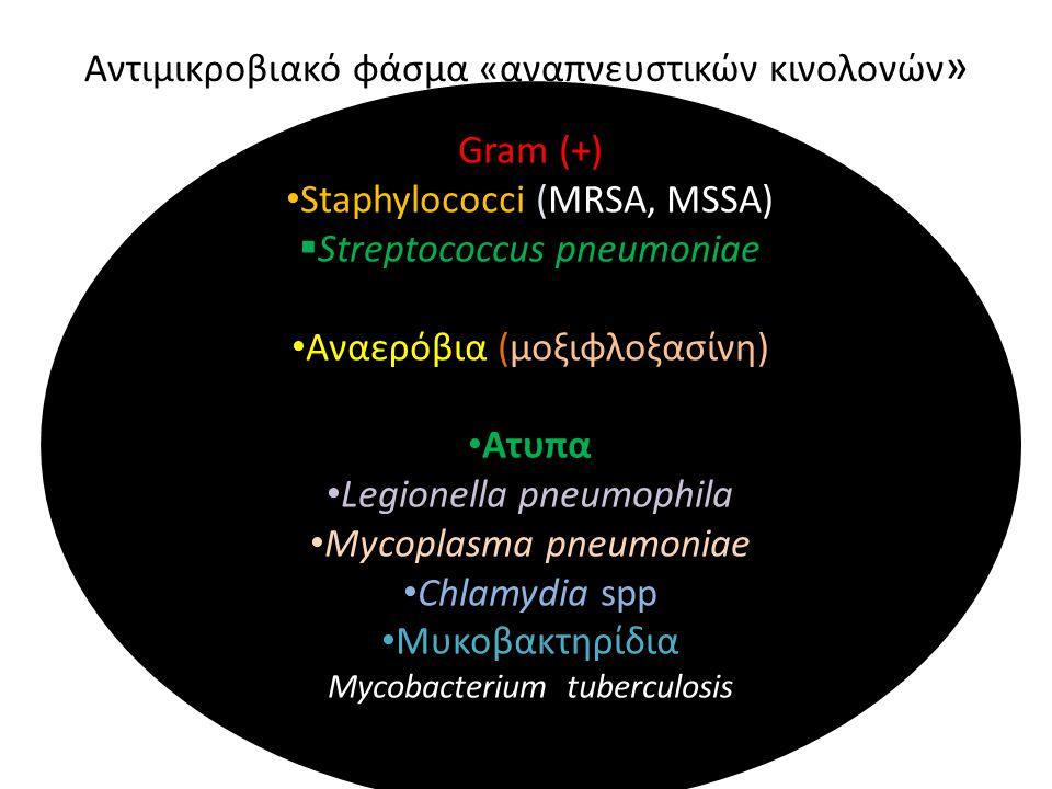 Αντιμικροβιακό φάσμα «αναπνευστικών κινολονών»