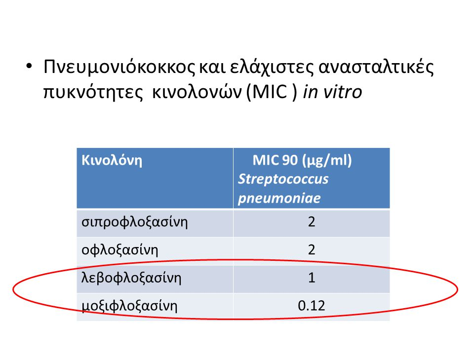 Πνευμονιόκοκκος και ελάχιστες ανασταλτικές πυκνότητες κινολονών (MIC ) in vitro