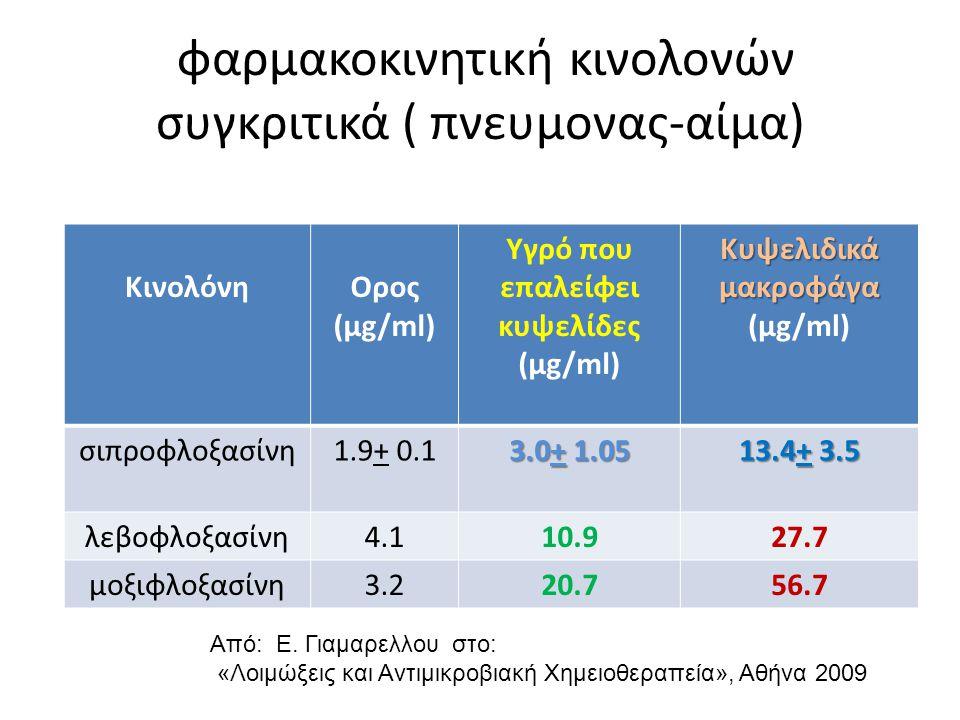 φαρμακοκινητική κινολονών συγκριτικά ( πνευμονας-αίμα)