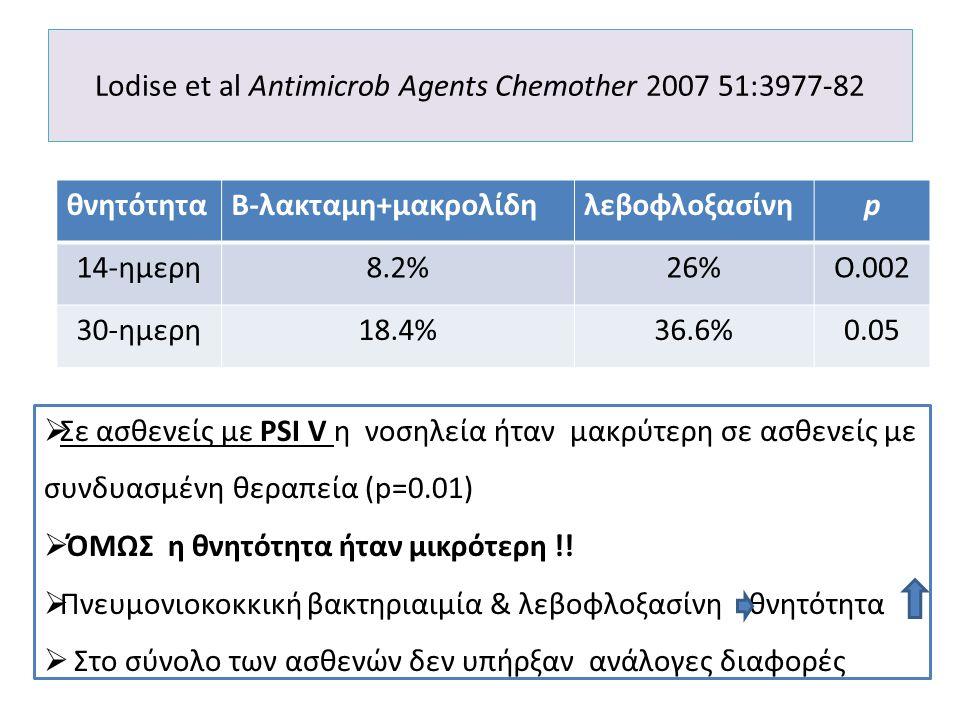 Lodise et al Antimicrob Agents Chemother 2007 51:3977-82