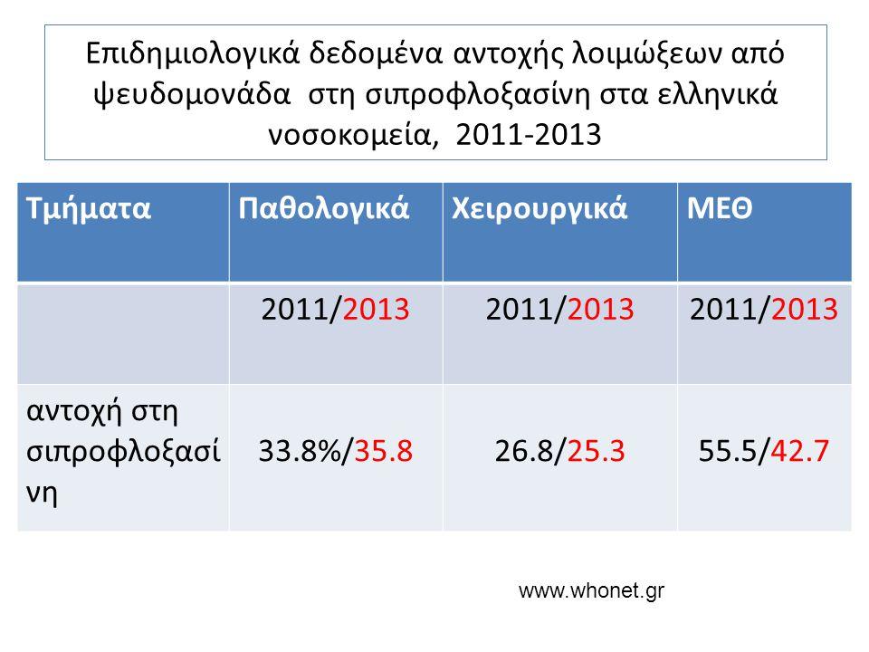 αντοχή στη σιπροφλοξασίνη 33.8%/35.8 26.8/25.3 55.5/42.7