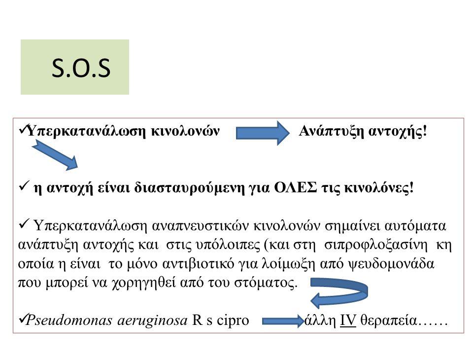 S.O.S Υπερκατανάλωση κινολονών Ανάπτυξη αντοχής!