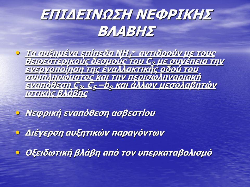 ΕΠΙΔΕΙΝΩΣΗ ΝΕΦΡΙΚΗΣ ΒΛΑΒΗΣ