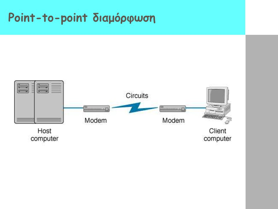 Point-to-point διαμόρφωση
