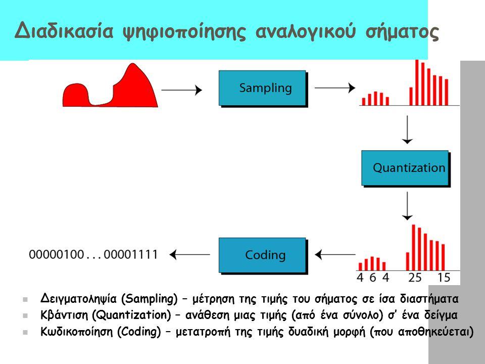 Διαδικασία ψηφιοποίησης αναλογικού σήματος