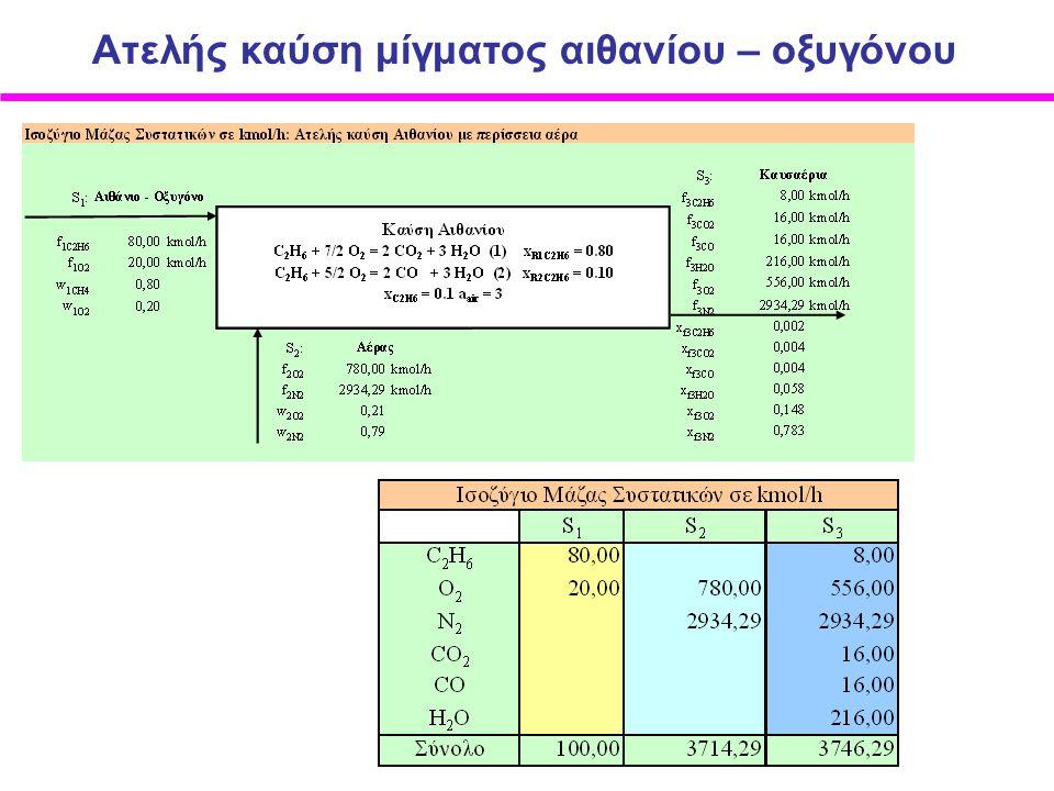 Ατελής καύση μίγματος αιθανίου – οξυγόνου
