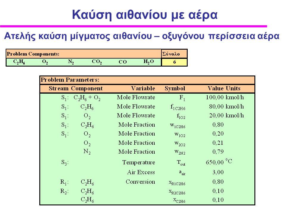 Ατελής καύση μίγματος αιθανίου – οξυγόνου περίσσεια αέρα