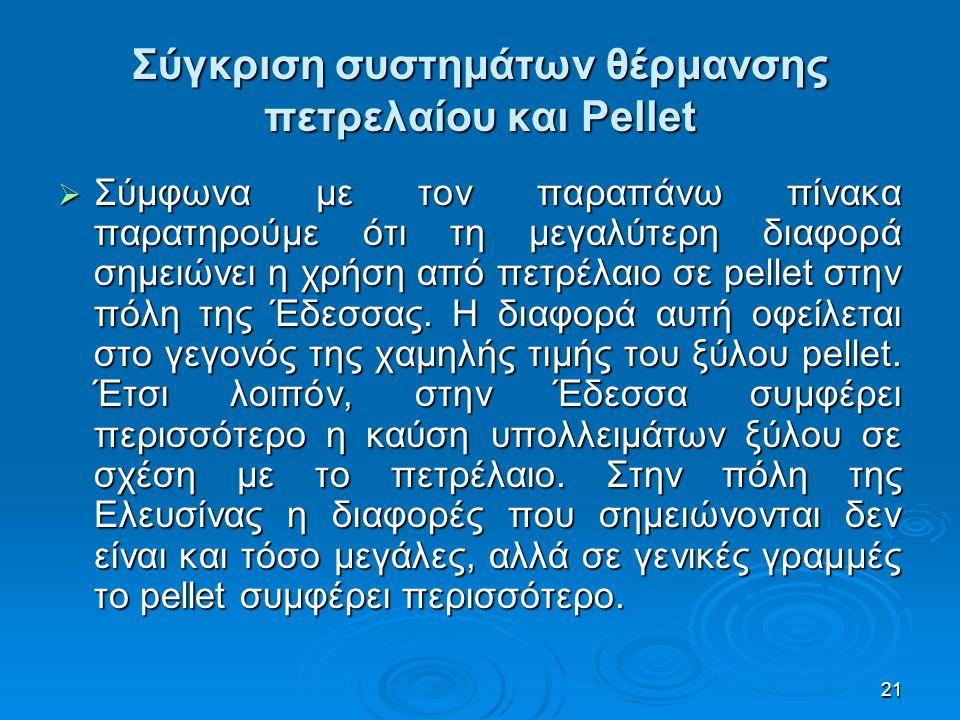 Σύγκριση συστημάτων θέρμανσης πετρελαίου και Pellet