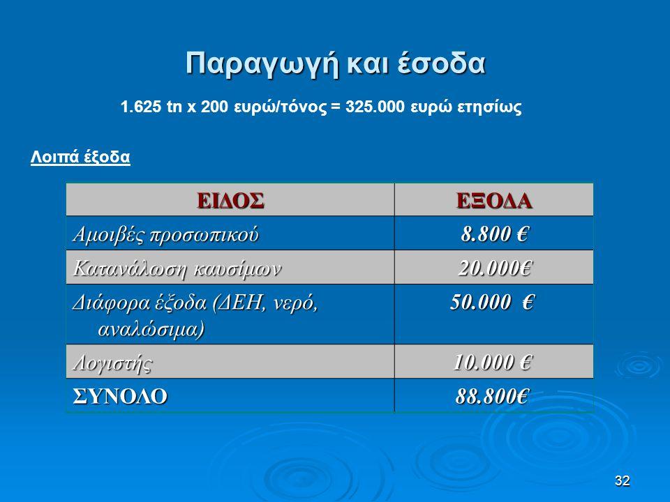 Παραγωγή και έσοδα ΕΙΔΟΣ ΕΞΟΔΑ Αμοιβές προσωπικού 8.800 €