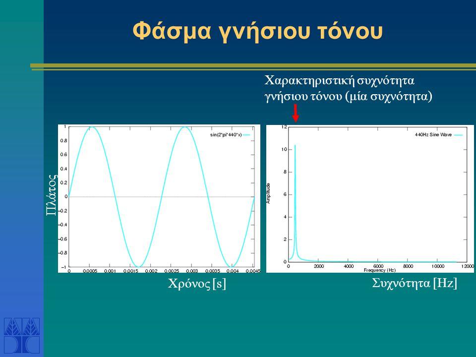 Φάσμα γνήσιου τόνου Χαρακτηριστική συχνότητα γνήσιου τόνου (μία συχνότητα) Πλάτος.
