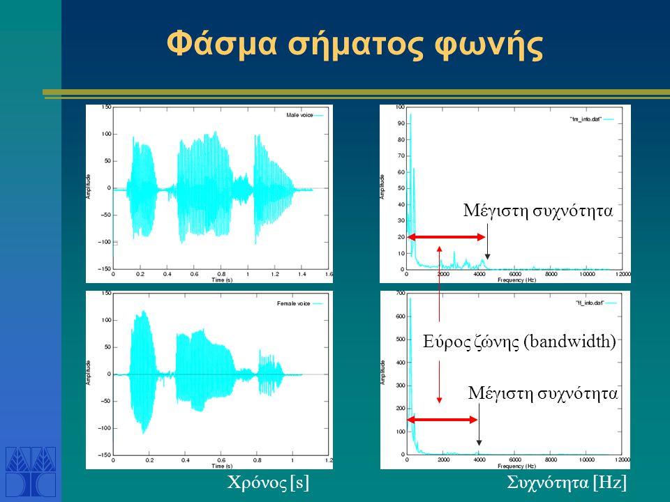 Φάσμα σήματος φωνής Μέγιστη συχνότητα Εύρος ζώνης (bandwidth)