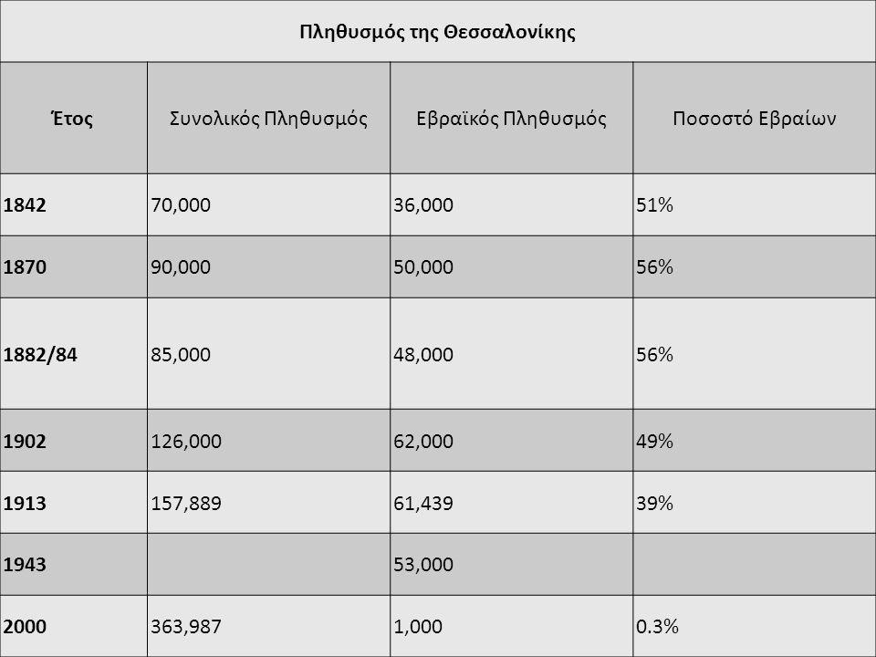 Πληθυσμός της Θεσσαλονίκης