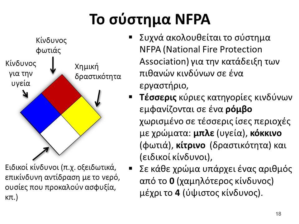 Παραδείγματα στο σύστημα NFPA