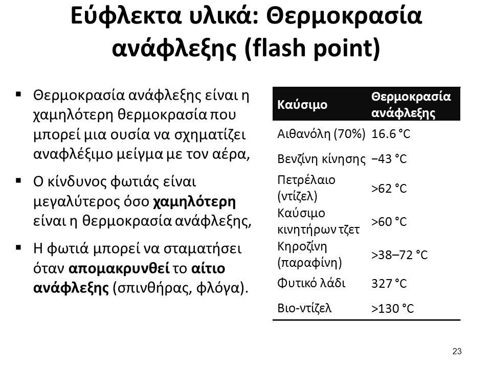 Εύφλεκτα υλικά: Θερμοκρασία καύσης (fire point)