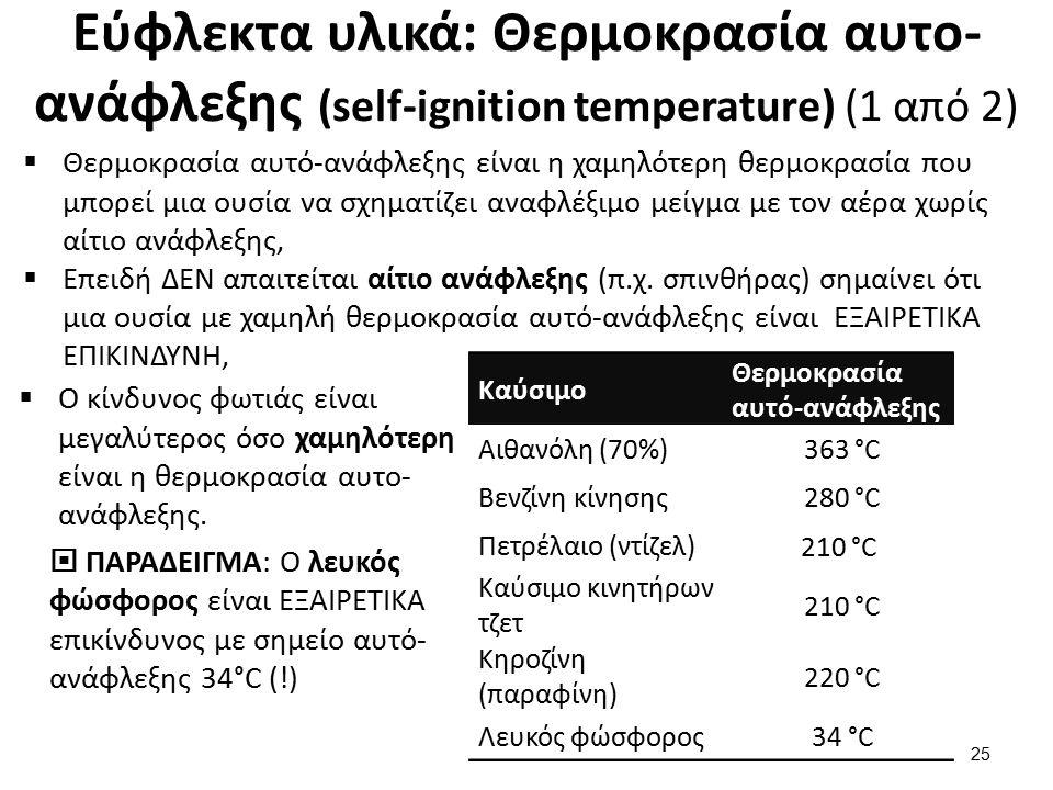 Εύφλεκτα υλικά: Θερμοκρασία αυτο-ανάφλεξης (self-ignition temperature) (2 από 2)