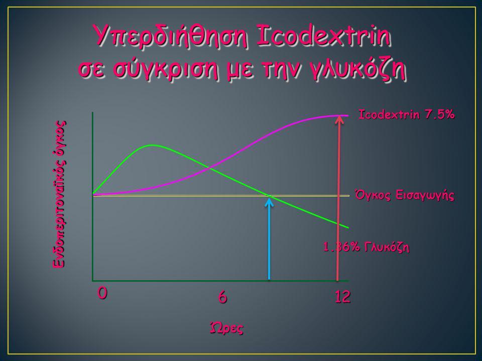 Υπερδιήθηση Icodextrin σε σύγκριση με την γλυκόζη
