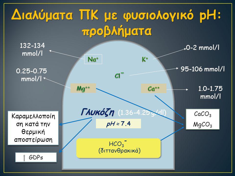 Διαλύματα ΠΚ με φυσιολογικό pH: προβλήματα