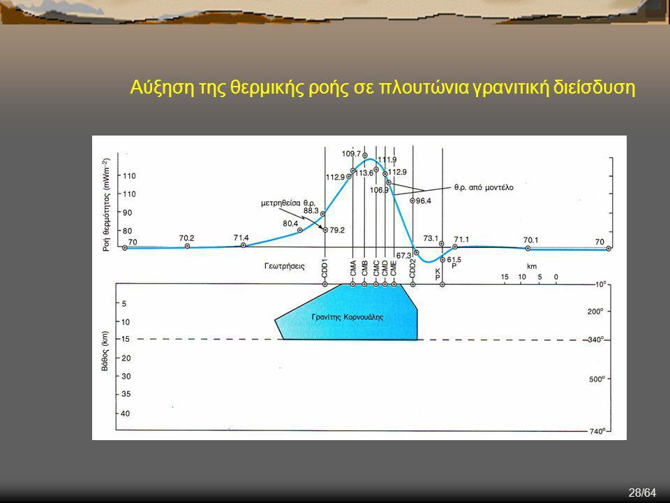 Αύξηση της θερμικής ροής σε πλουτώνια γρανιτική διείσδυση