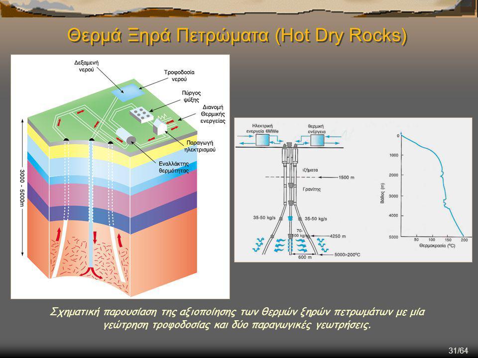 Θερμά Ξηρά Πετρώματα (Hot Dry Rocks)