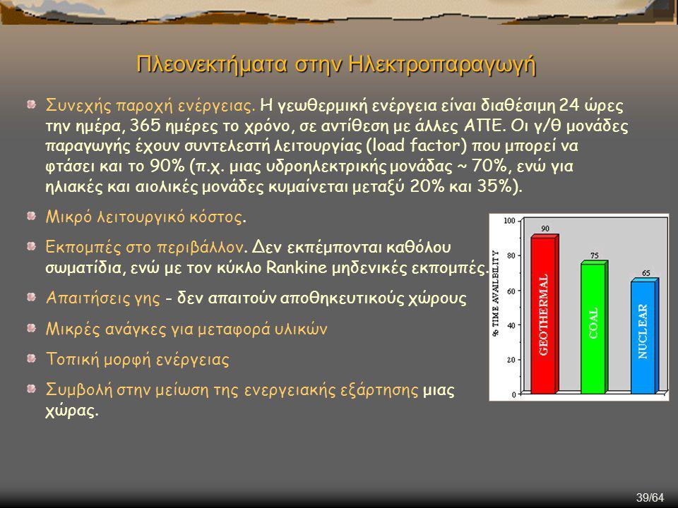 Πλεονεκτήματα στην Ηλεκτροπαραγωγή