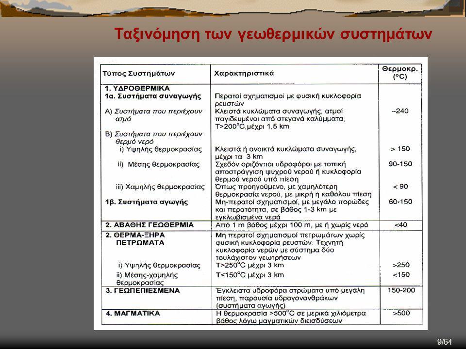 Ταξινόμηση των γεωθερμικών συστημάτων